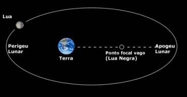 Ponto focal da Lua