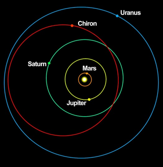 Chiron-orbit-diagram