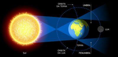 eclipse-lunar-sol-terra-lua-e1561922118372
